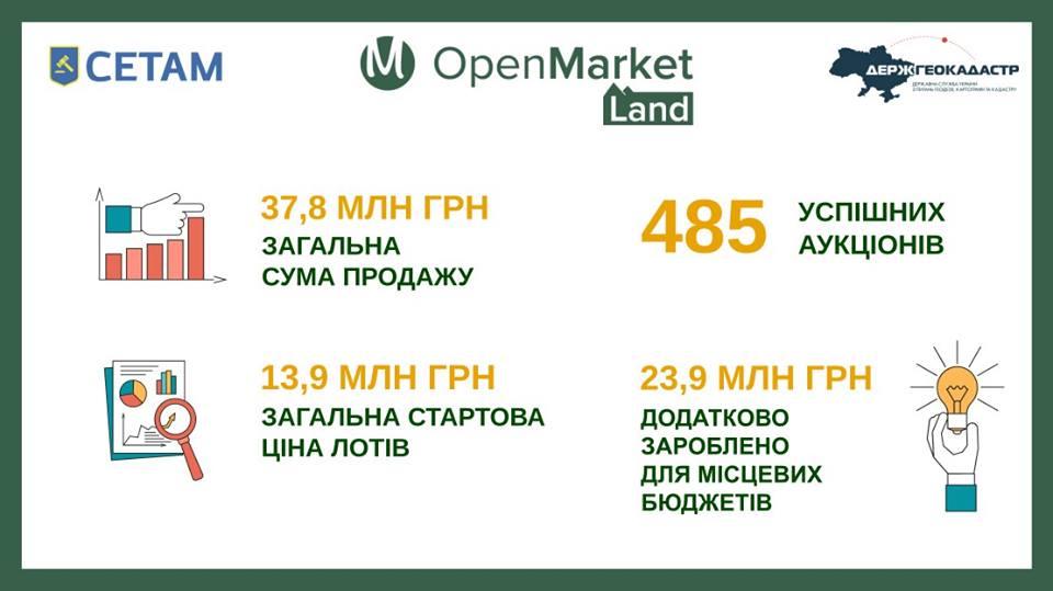 «СЕТАМ» вже провело майже 500 земельних аукціонів на 38 млн гривень