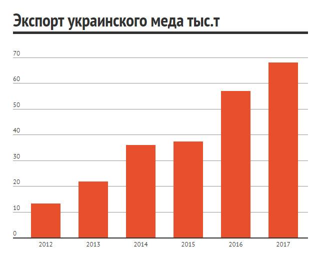 Экспорт меда из Украины вырос на 19% - фото 2