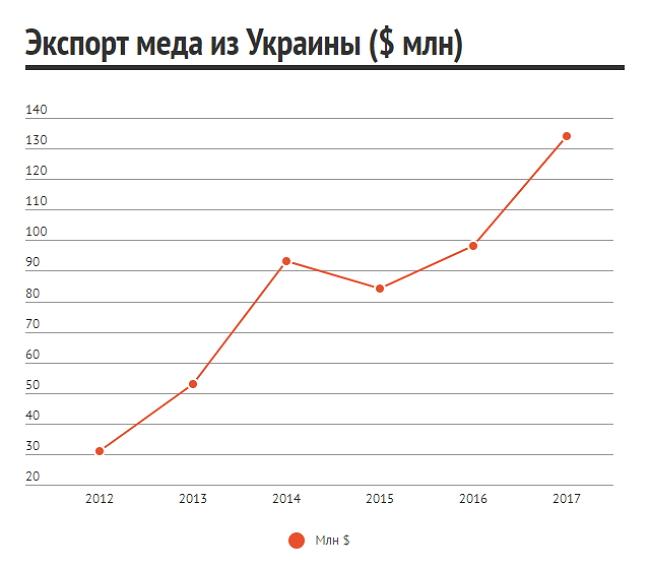 Экспорт меда из Украины вырос на 19% - фото 3