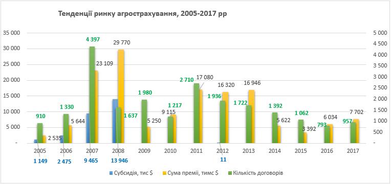 Агрострахование в Украине набирает обороты - фото 2
