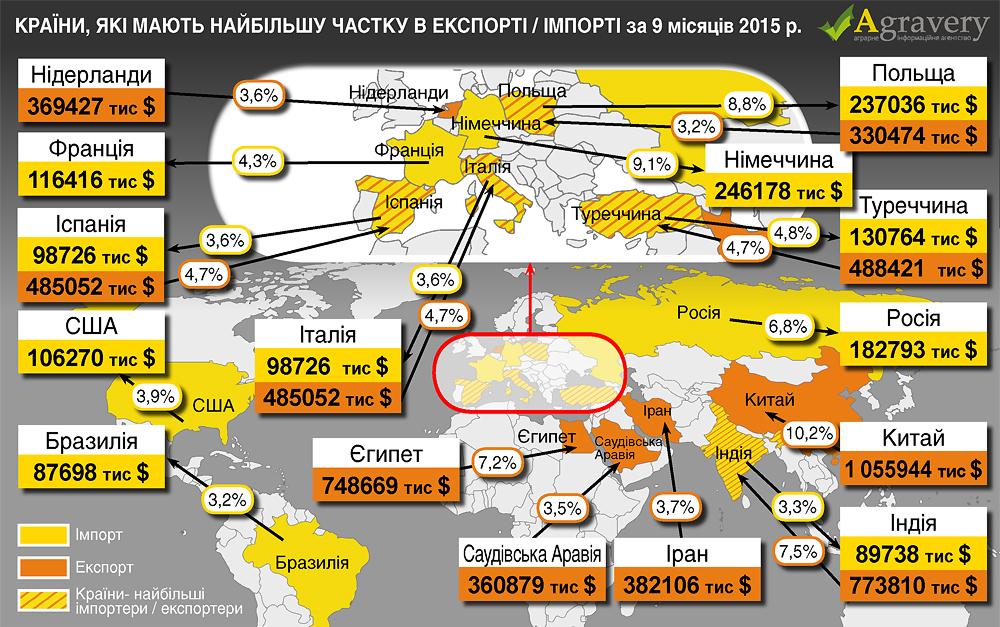 Найбільшим зовнішньоторговим партнером України в торгівлі продтоварами за  підсумками трьох кварталів 2015 року став Китай f4e52aed5ed7b