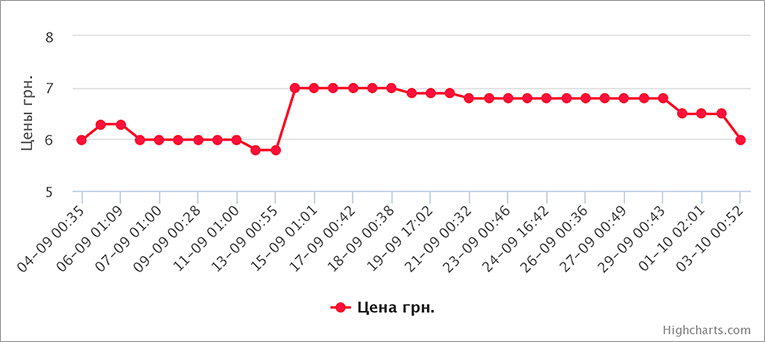 ef6350a79ef455 Ціни впали на 10-15% і на сьогодні покупці платять близько 6 грн за кг  стандартної капусти в супермаркетах.